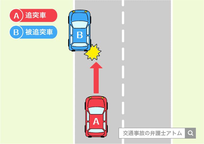 停車している自動車への追突事故の内容を紹介
