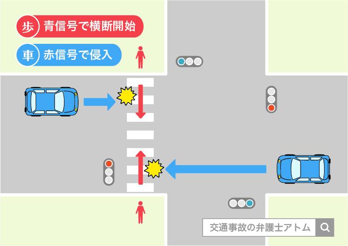 青信号に従って横断している歩行者と信号機を無視した自動車との接触、衝突事故の事例を紹介。