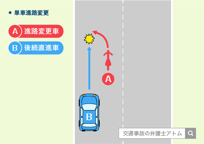 バイクが進路変更を行い、自動車と接触事故になった場合の過失割合