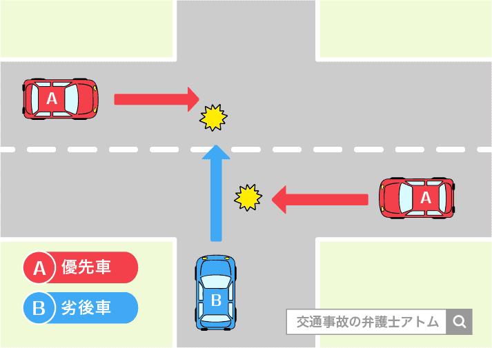 自動車同士の交差点における事故の事例