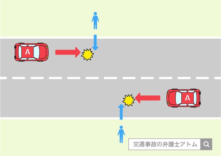 歩行者と自動車の交通事故の事例。
