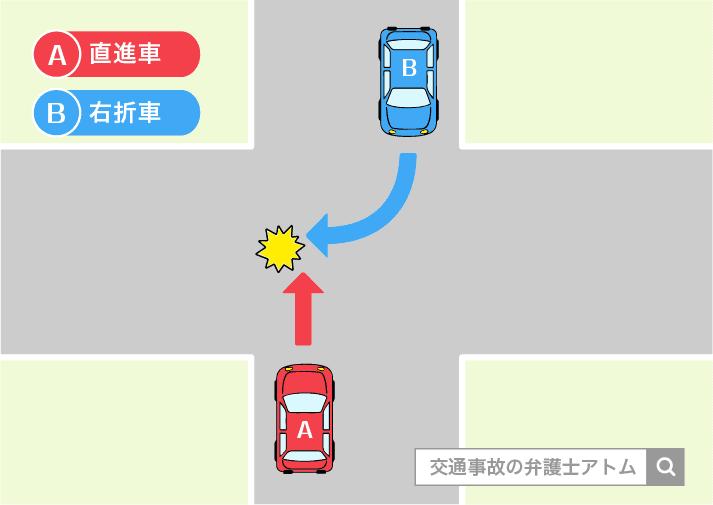 自動車同士の交差点での事故の事例。