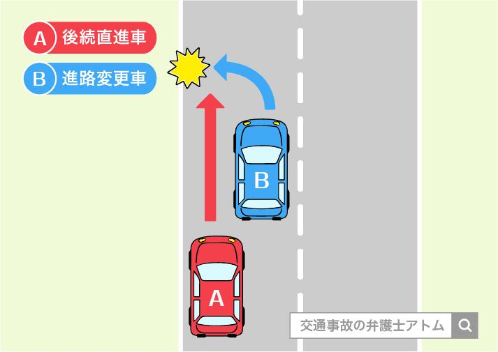 進路変更車と後続の直進車による衝突事故の過失割合