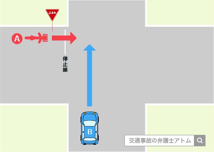 自動車と自転車の交通事故の事例。