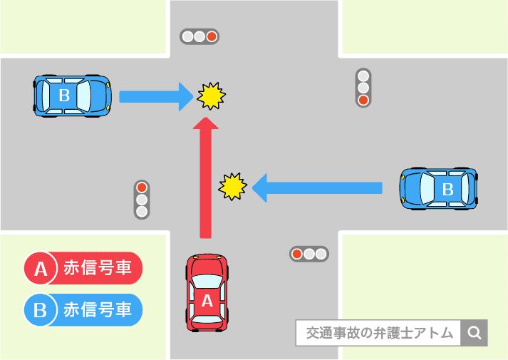 交差点における自動車同士の交通事故の事例。